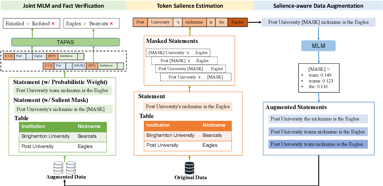 Figure 3 for Table-based Fact Verification with Salience-aware Learning