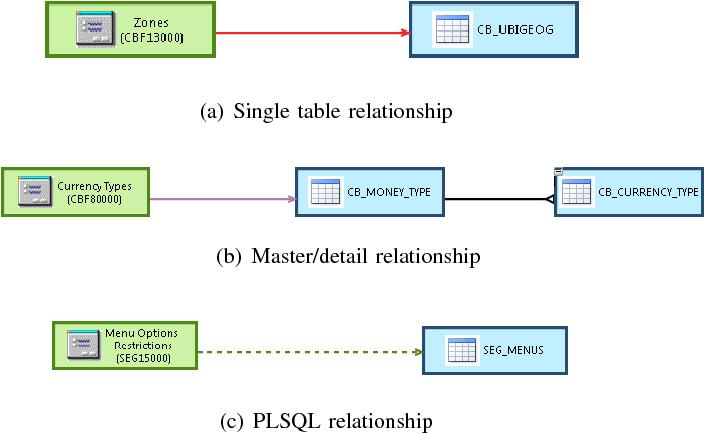 Oracle Forms - Semantic Scholar