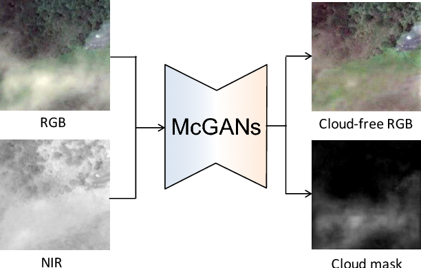 Figure 1 for Filmy Cloud Removal on Satellite Imagery with Multispectral Conditional Generative Adversarial Nets