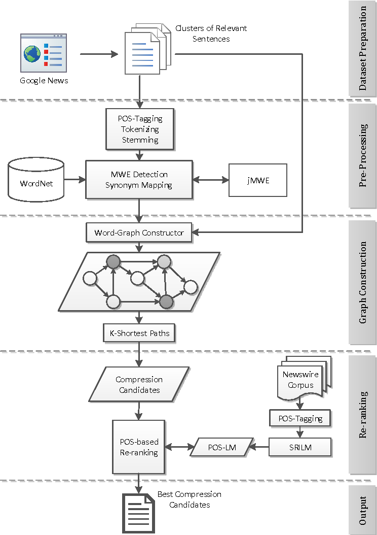 Figure 1 for On Improving Informativity and Grammaticality for Multi-Sentence Compression
