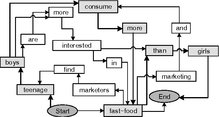 Figure 3 for On Improving Informativity and Grammaticality for Multi-Sentence Compression