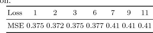 Figure 2 for Spherical Harmonic Residual Network for Diffusion Signal Harmonization