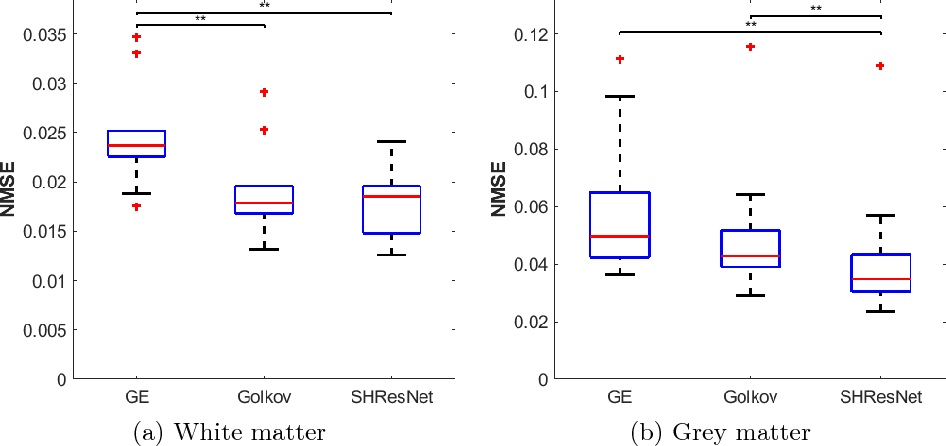 Figure 3 for Spherical Harmonic Residual Network for Diffusion Signal Harmonization