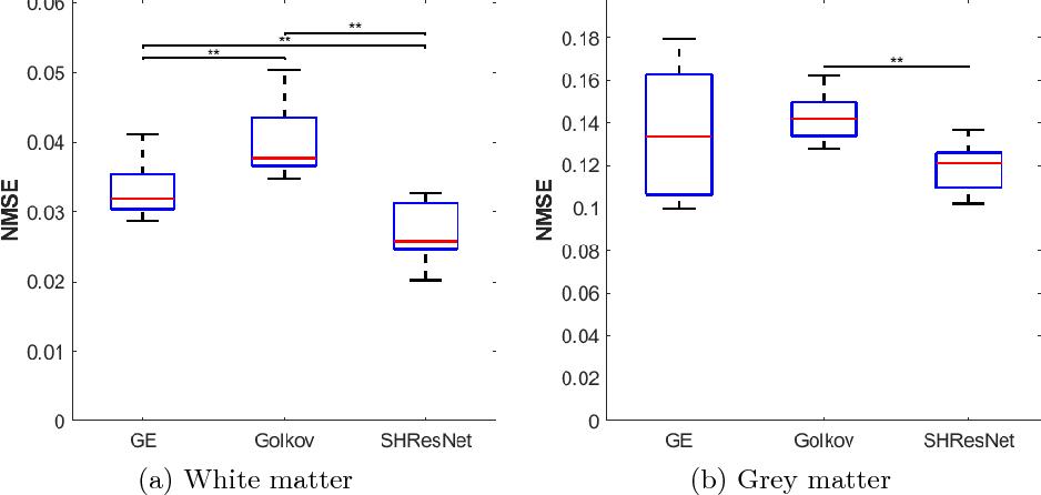 Figure 4 for Spherical Harmonic Residual Network for Diffusion Signal Harmonization