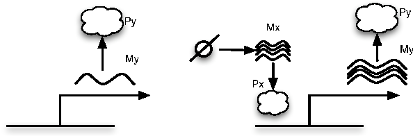 Figure 4: Schematic represention of the elementary activator system. The action of the activator protein Px increases the amount of My transcript produced compared to the basal levels depicted on the left.