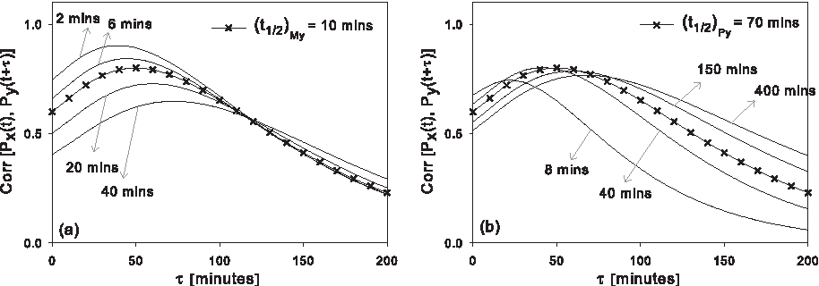 Figure 6: (a) Transcription rate constant k+My , and k−My are varied simultaneously in steps, such that 〈My〉 remains constant. While Corr∗ does change by an appreciable amount, there is a huge decrease in τ∗, from 87 to 43 minutes. (b) Similar is the case for variations in k+Py and k − Py . There is again a large reduction in τ ∗, from 102 to 36 minutes accompanied by noticable change in the shape of the plots, as was in the case of [k+Px , k − Px ]. The observed variation in τ ∗ is due to the decay rate rather than the translation rate.