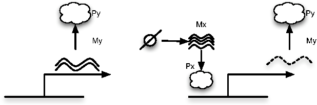 Figure 7: Schematic represention of the elementary repressor system. The basal transcription levels on the left is diminished by the action of the repressor.
