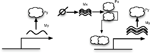 Figure 9: Schematic represention of the activator system where dimers are involved. As before, the figure on the left indicates basal transcription.