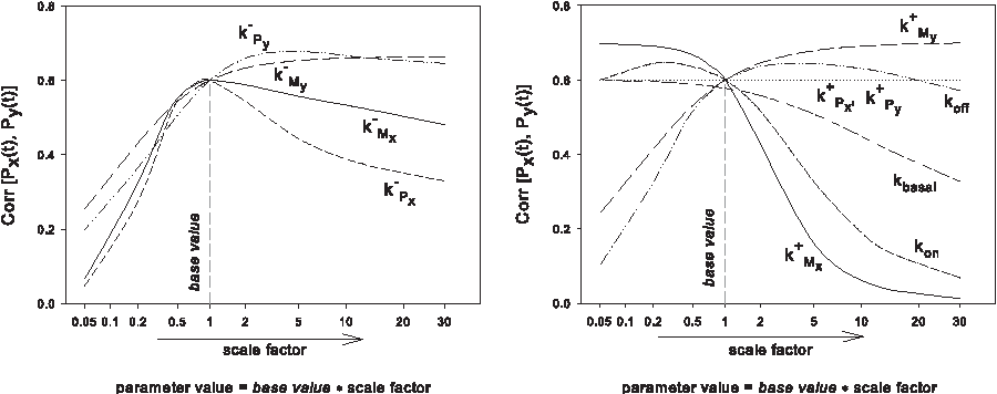 Figure 13: (a) Protein stationary correlation varies for changes in the decay rates whilst keeping the other parameters fixed at their base values. The decay rates are varied from {0.05×base value} to {30 × base value}, where base values are those of Table A.1. (b) The transcription, translation and binding/unbinding rates too have a corresponding influence on the stationary correlation.