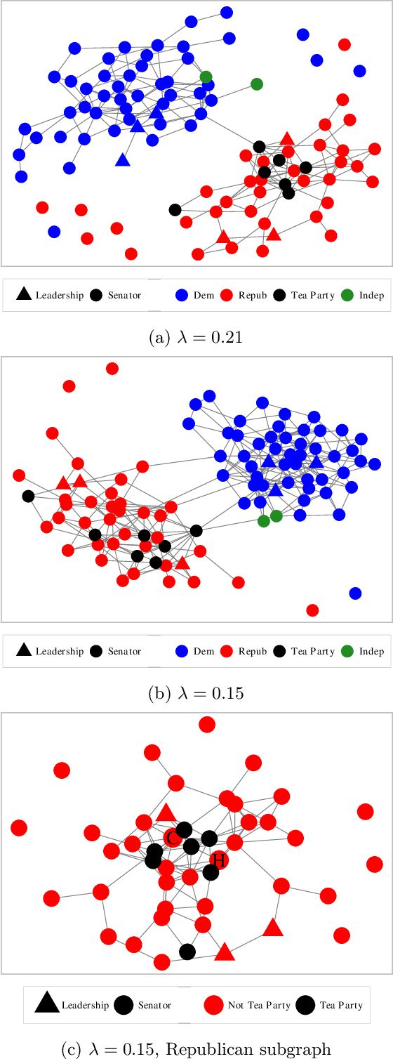 Figure 4 for Precision Matrix Estimation with Noisy and Missing Data