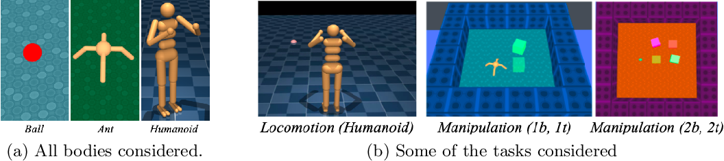 Figure 1 for Behavior Priors for Efficient Reinforcement Learning