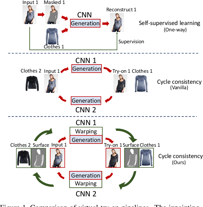 Figure 1 for Disentangled Cycle Consistency for Highly-realistic Virtual Try-On