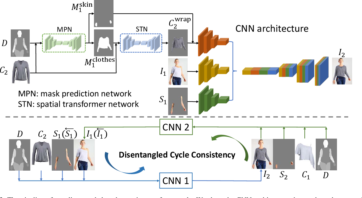 Figure 4 for Disentangled Cycle Consistency for Highly-realistic Virtual Try-On