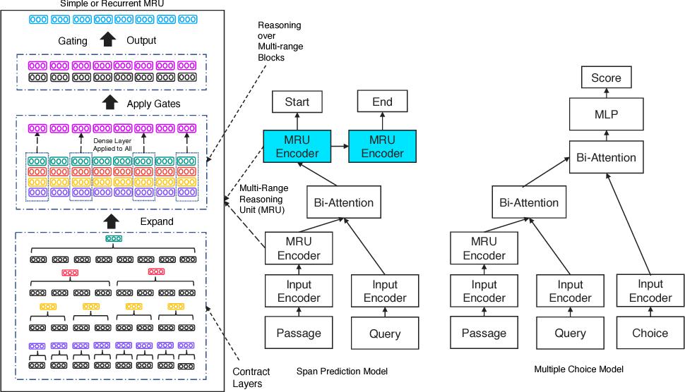 Figure 1 for Multi-range Reasoning for Machine Comprehension
