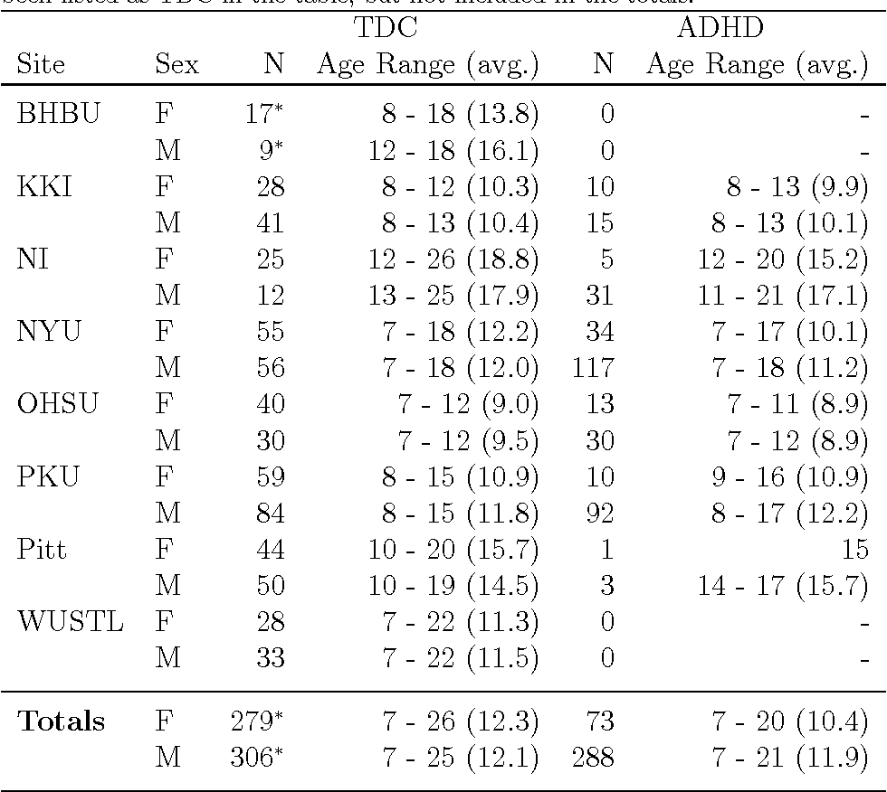 Table 1 from The Neuro Bureau ADHD-200 Preprocessed repository