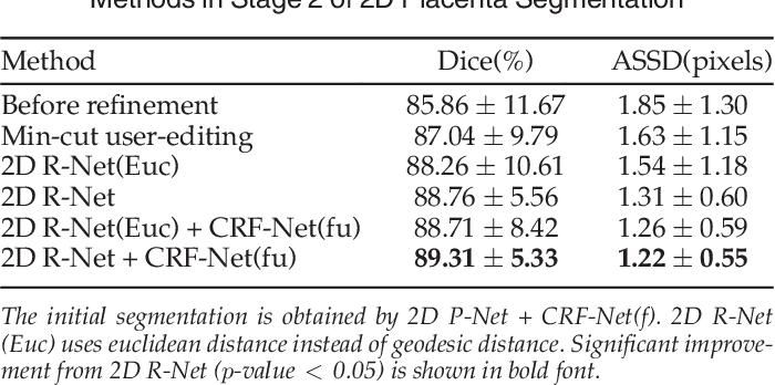 Figure 4 for DeepIGeoS: A Deep Interactive Geodesic Framework for Medical Image Segmentation