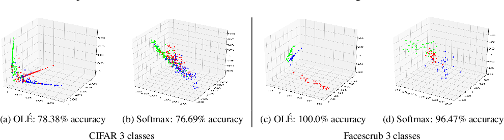 Figure 3 for OLÉ: Orthogonal Low-rank Embedding, A Plug and Play Geometric Loss for Deep Learning