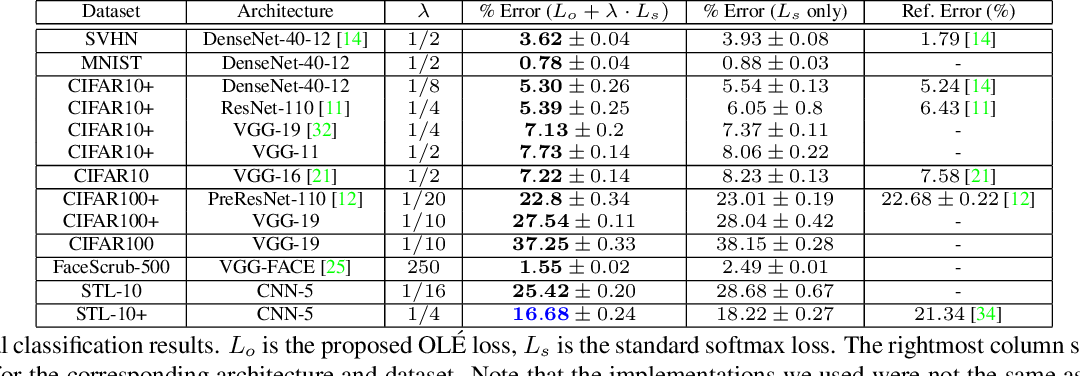 Figure 4 for OLÉ: Orthogonal Low-rank Embedding, A Plug and Play Geometric Loss for Deep Learning