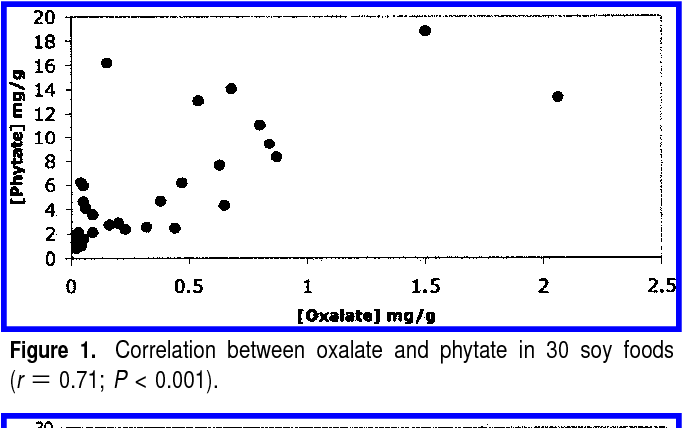 Figure 1 from Oxalate and phytate of soy foods  - Semantic