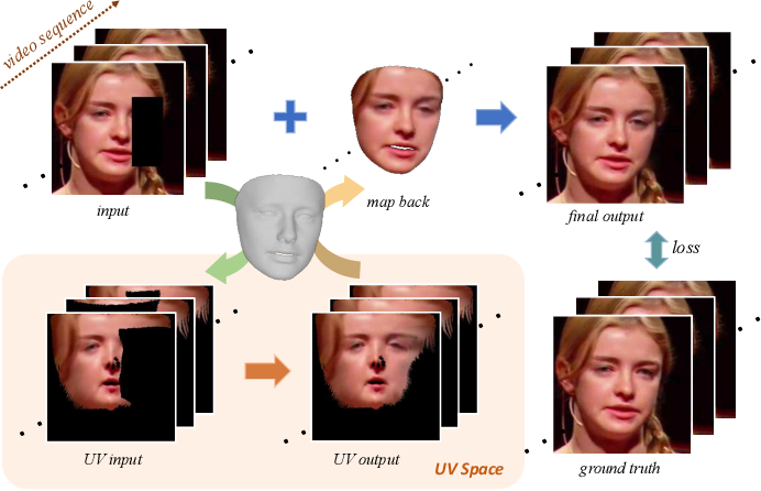 Figure 1 for Deep Face Video Inpainting via UV Mapping