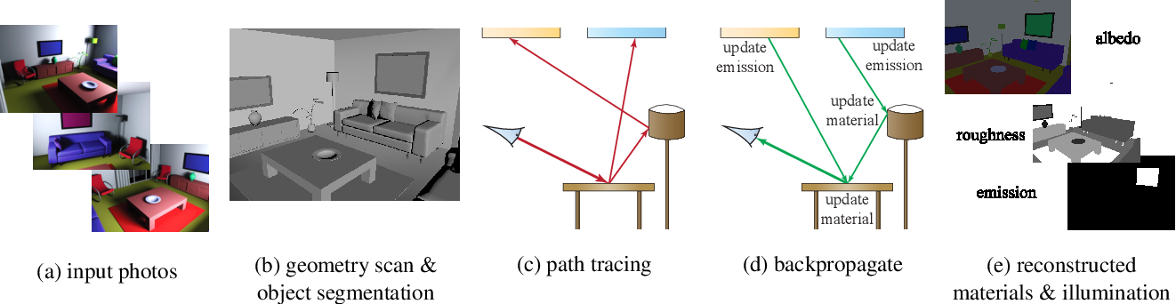 Figure 3 for Inverse Path Tracing for Joint Material and Lighting Estimation