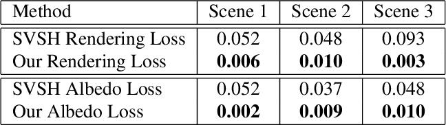 Figure 1 for Inverse Path Tracing for Joint Material and Lighting Estimation
