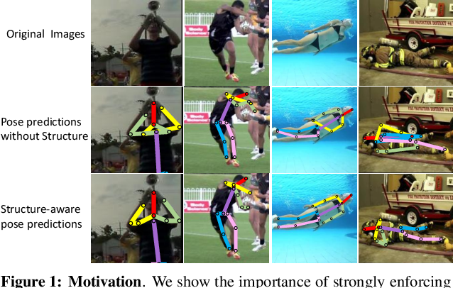 Figure 1 for Adversarial PoseNet: A Structure-aware Convolutional Network for Human Pose Estimation