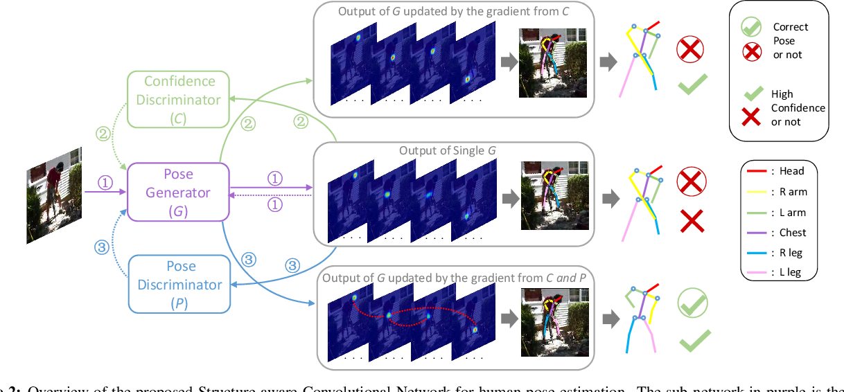 Figure 2 for Adversarial PoseNet: A Structure-aware Convolutional Network for Human Pose Estimation