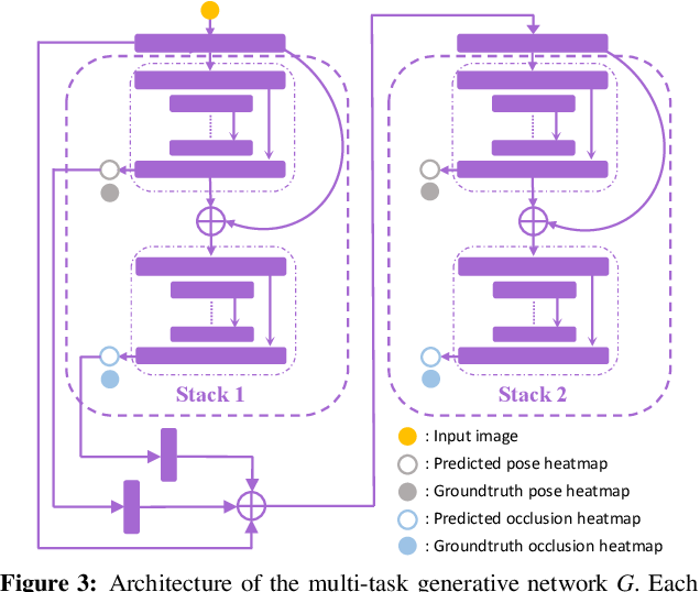 Figure 4 for Adversarial PoseNet: A Structure-aware Convolutional Network for Human Pose Estimation