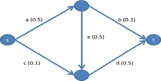 Figure 1 for Solving Cooperative Reliability Games
