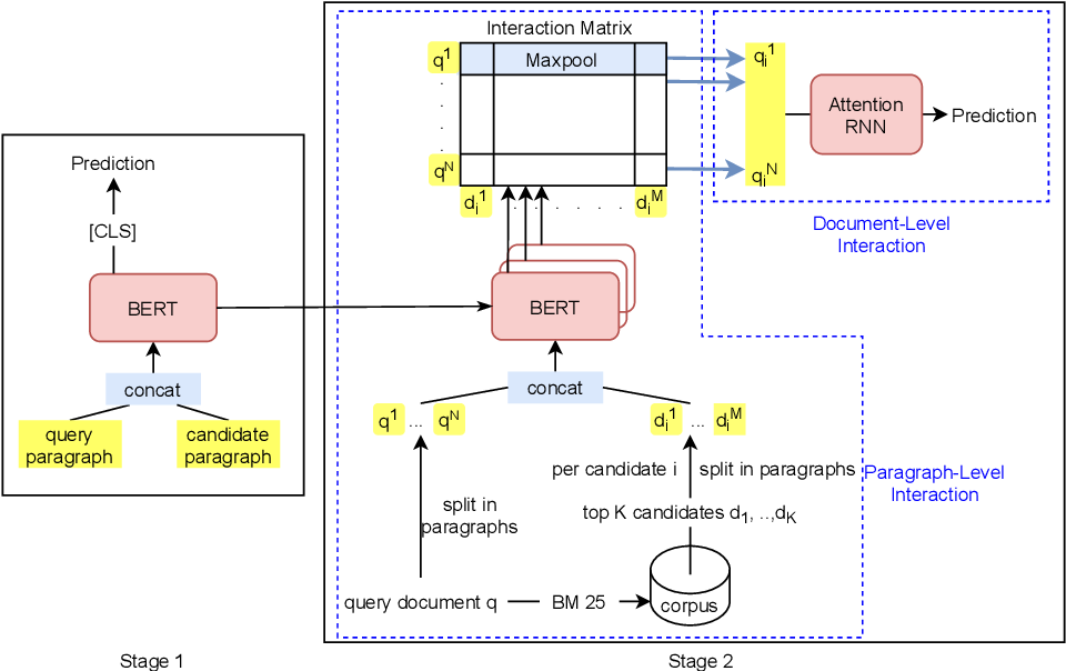 Figure 1 for Cross-domain Retrieval in the Legal and Patent Domains: a Reproducibility Study