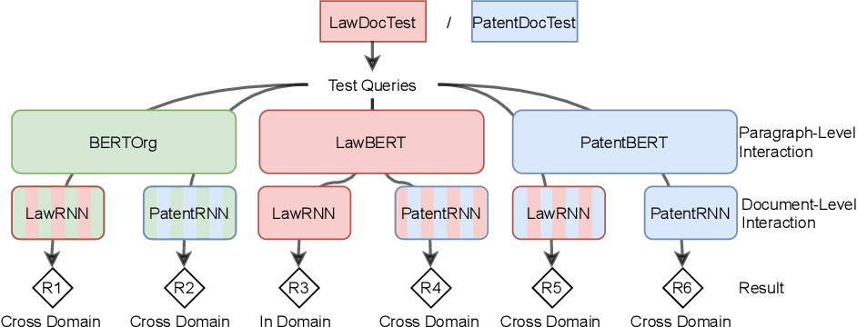 Figure 3 for Cross-domain Retrieval in the Legal and Patent Domains: a Reproducibility Study