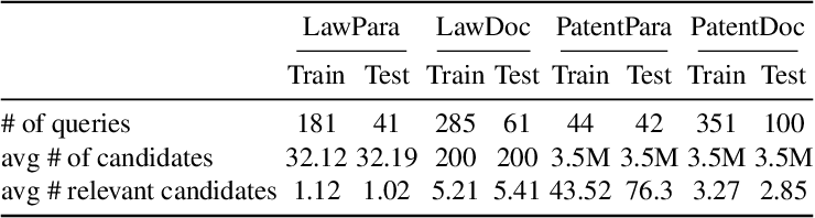 Figure 2 for Cross-domain Retrieval in the Legal and Patent Domains: a Reproducibility Study