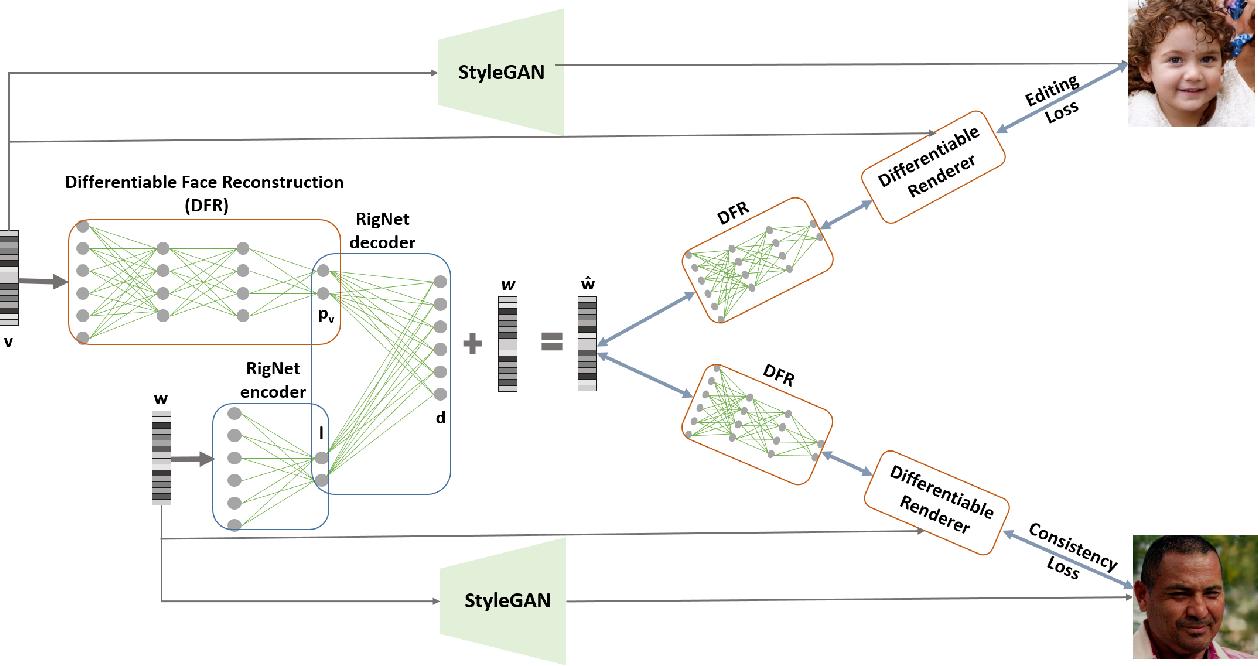 Figure 2 for StyleRig: Rigging StyleGAN for 3D Control over Portrait Images