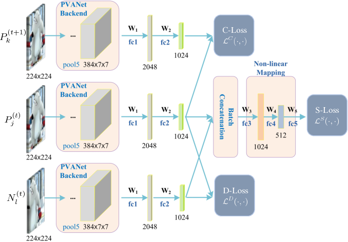 Figure 3 for Continuity-Discrimination Convolutional Neural Network for Visual Object Tracking