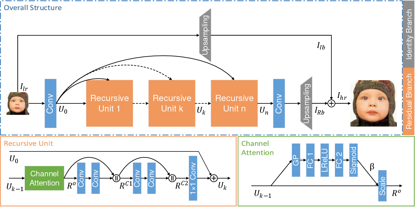 Figure 1 for Channel Attention and Multi-level Features Fusion for Single Image Super-Resolution