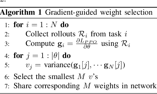Figure 1 for Multi-task Learning with Gradient Guided Policy Specialization