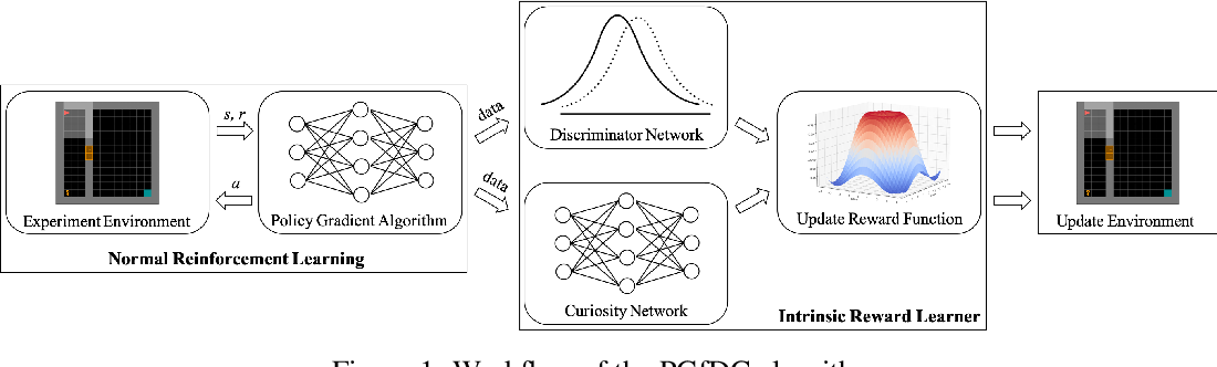 Figure 1 for Policy Gradient from Demonstration and Curiosity