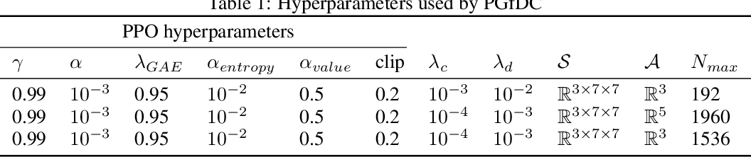 Figure 2 for Policy Gradient from Demonstration and Curiosity