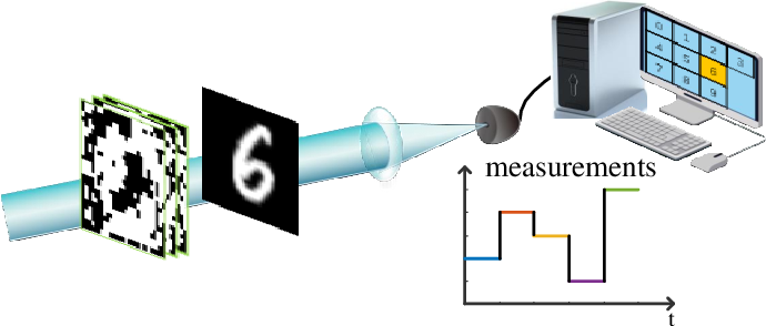 Figure 1 for Non-imaging single-pixel sensing with optimized binary modulation