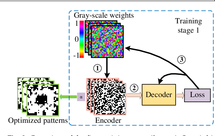 Figure 4 for Non-imaging single-pixel sensing with optimized binary modulation