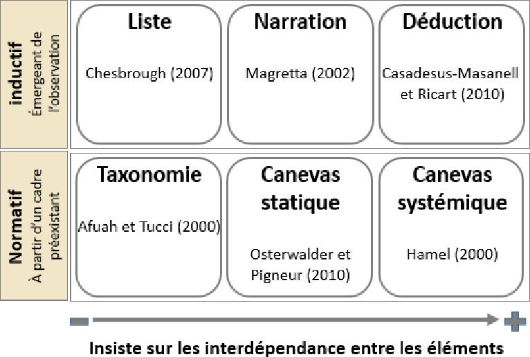 Figure 8 7 From L Innovation De Modèle D Affaires Exploitant