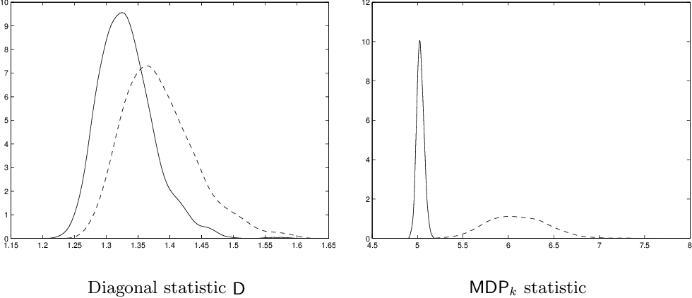 Figure 1 for Optimal detection of sparse principal components in high dimension