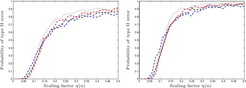 Figure 2 for Optimal detection of sparse principal components in high dimension
