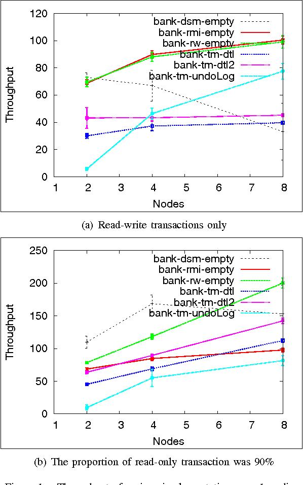 Figure 1. Throughput of various implementations on c1.medium