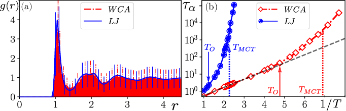 Figure 1 for Attractive vs. truncated repulsive supercooled liquids : dynamics is encoded in the pair correlation function