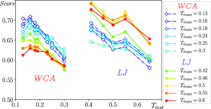 Figure 2 for Attractive vs. truncated repulsive supercooled liquids : dynamics is encoded in the pair correlation function