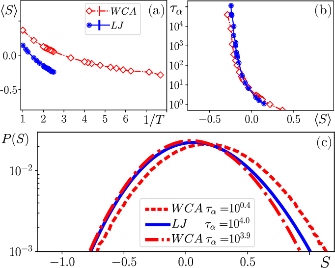 Figure 3 for Attractive vs. truncated repulsive supercooled liquids : dynamics is encoded in the pair correlation function