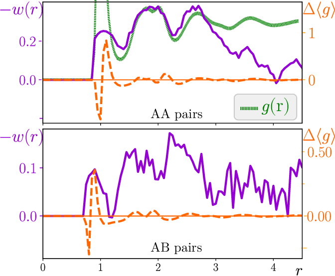 Figure 4 for Attractive vs. truncated repulsive supercooled liquids : dynamics is encoded in the pair correlation function