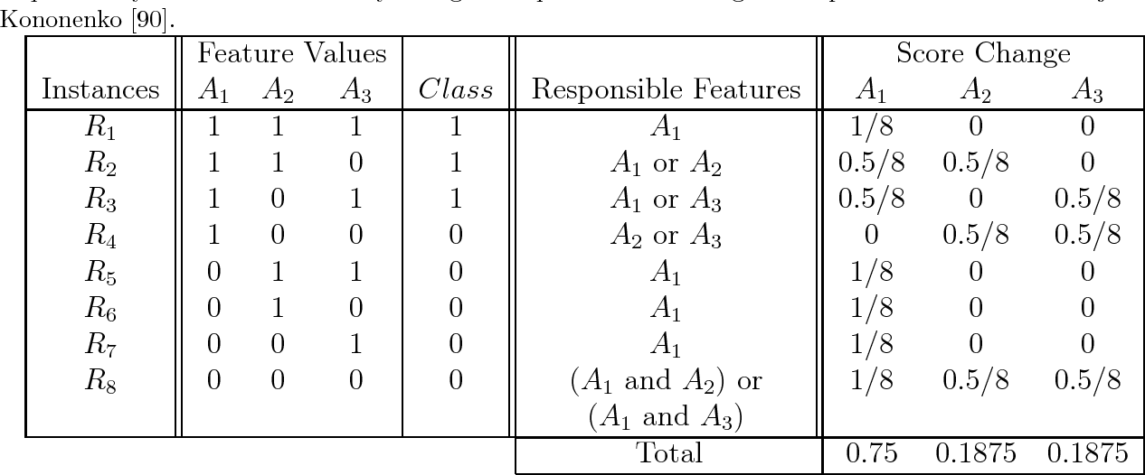 Figure 2 for Relief-Based Feature Selection: Introduction and Review